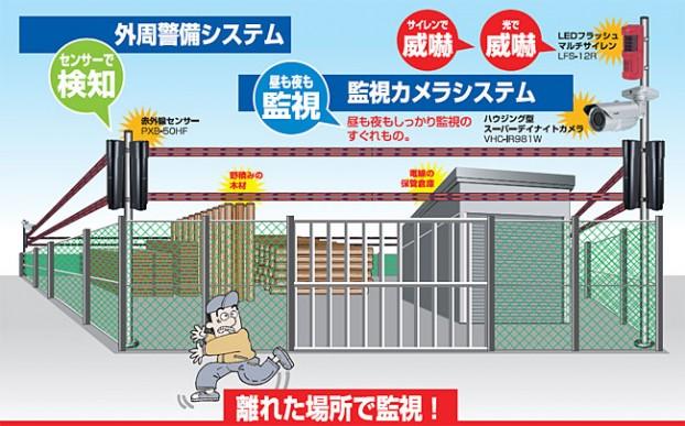 外周警備システム図
